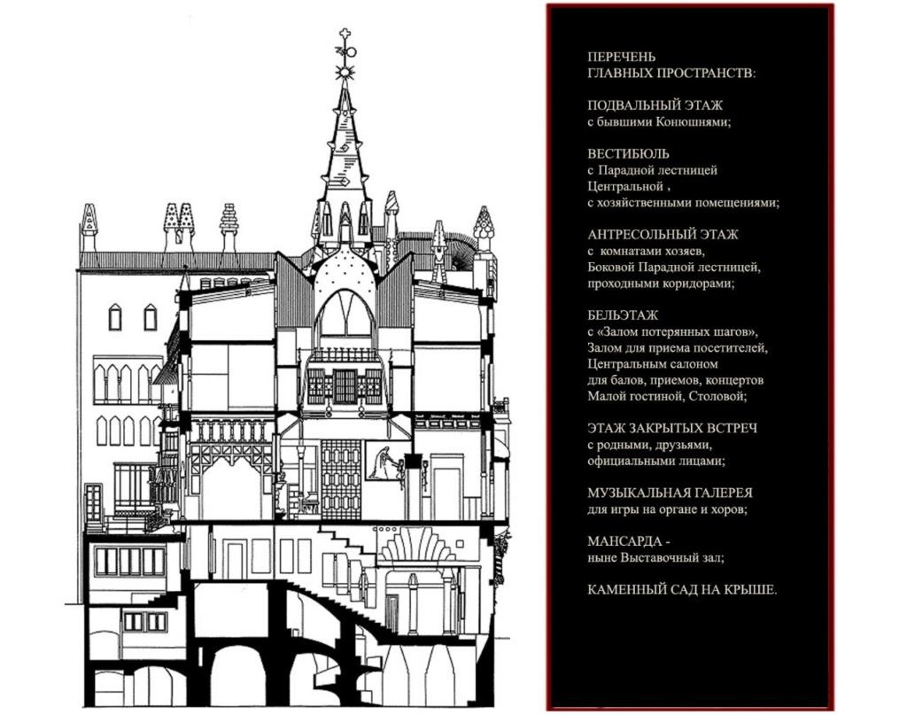 """Разрез по Дворцу Гуэля. Видны: ПОДВАЛЬНЫЙ ЭТАЖ; ВЕСТИБЮЛЬНЫЙ ЭТАЖ с Парадной лестницей; БЕЛЬЭТАЖ с """"Залом потерянных шагов"""", Центральным салоном, Малой гостиной; ЭТАЖ ЗАКРЫТЫХ ВСТРЕЧ; и еще - Музыкальная галерея, Мансарда, КАМЕННЫЙ САД НА КРЫШЕ."""